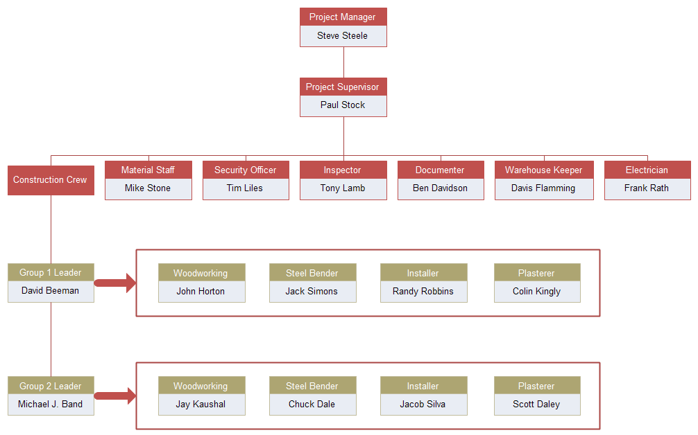 Construction organizational chart for New home construction organizer