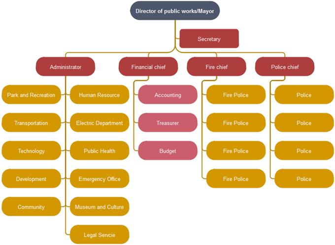 public service org chart