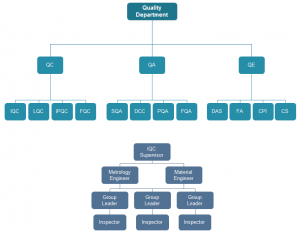 quality-department-org-chart
