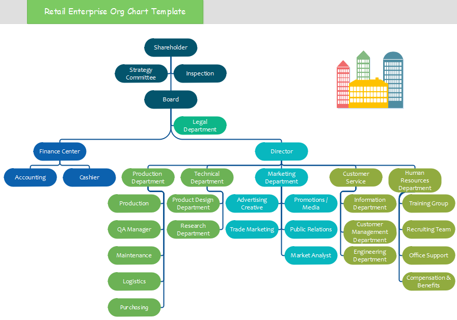 org chart template for retail sector