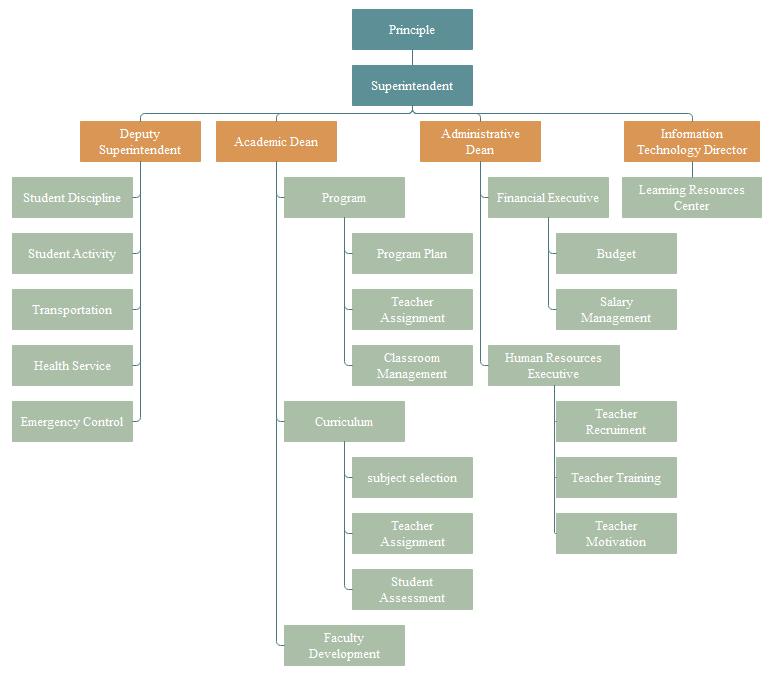 school org chart