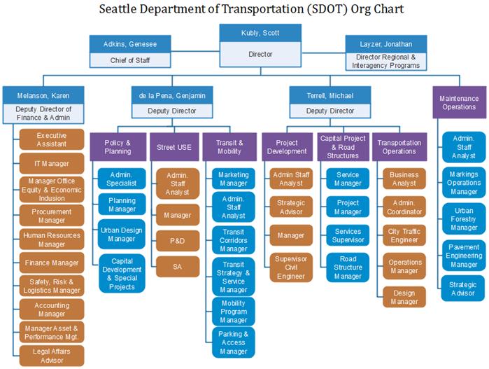 sdot org chart