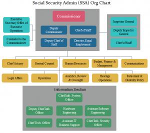 ssa-org-chart