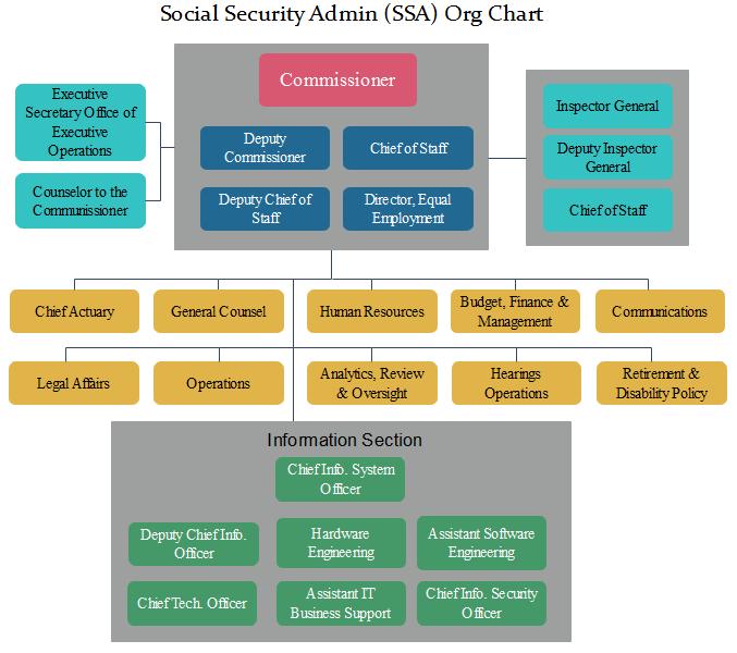ssa org chart