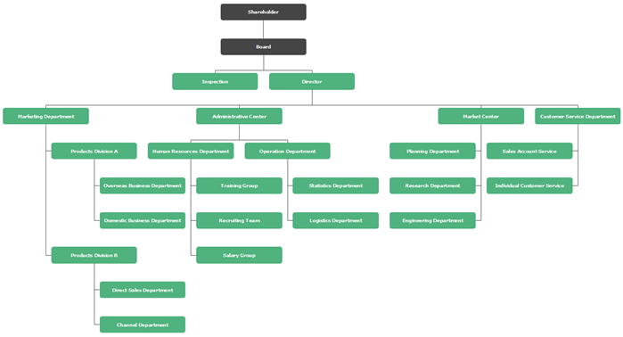 Advanced Technology Corporate Org Chart Template