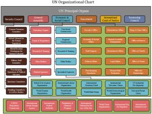 un-organizational-chart