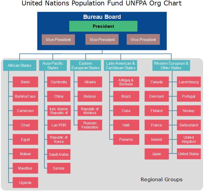 unfpa org chart