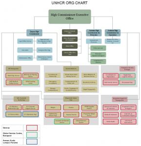 unhcr-org-chart