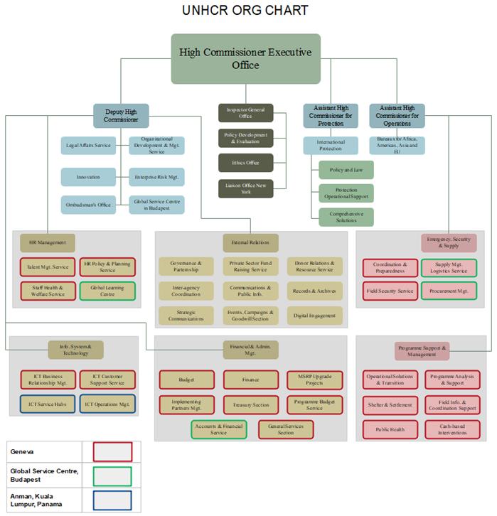 unhcr org chart