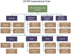 unitar-org-chart