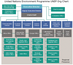 united-nations-environment-programme-unep