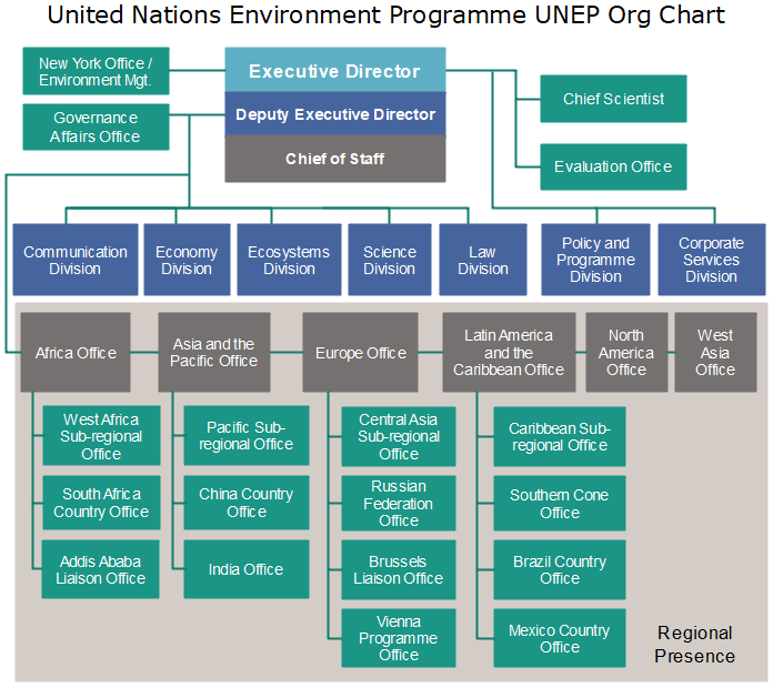 united nations environment programme unep