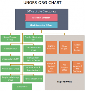 unops-org-chart