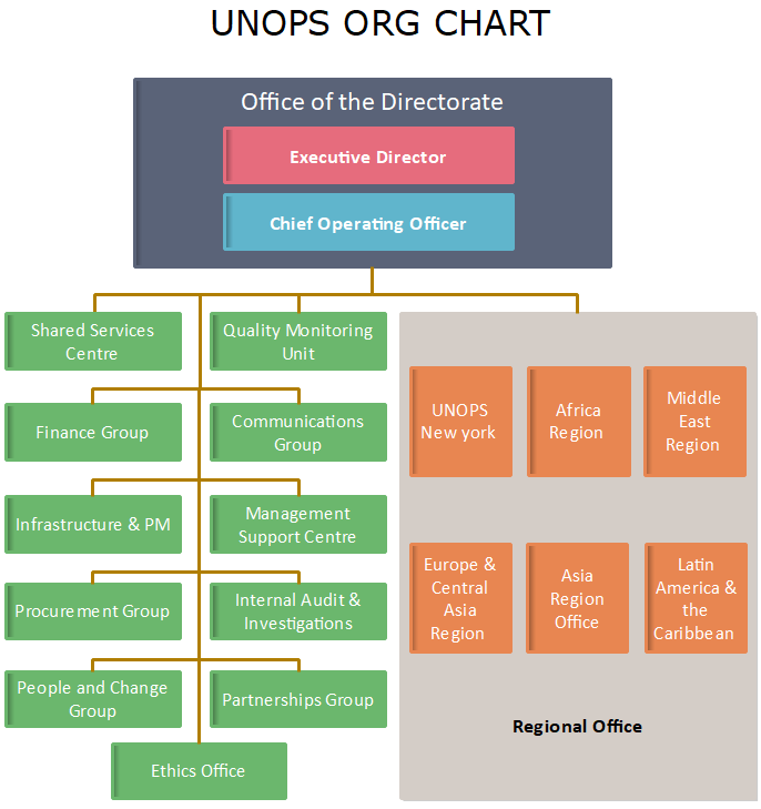 unops org chart