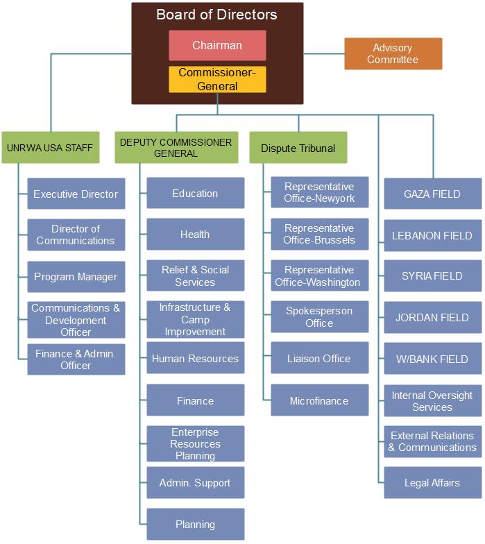 UNRWA org chart