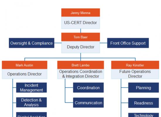us-cert-org-chart