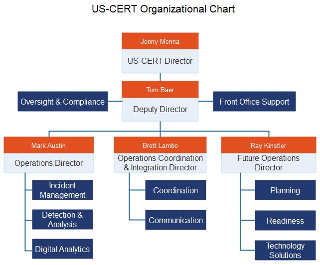 us cert gov org chart