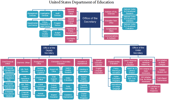 public sector org chart examples for the american federal government