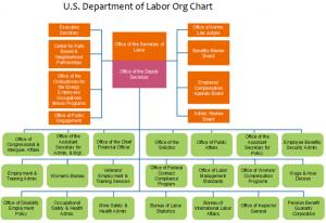 us-department-labor
