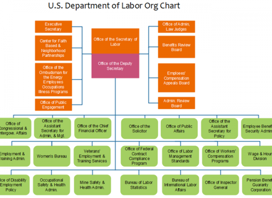 us-department-labor