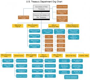 us-treasury-department