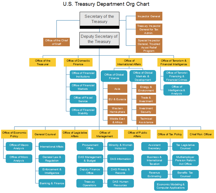 public sector org chart for us treasury department