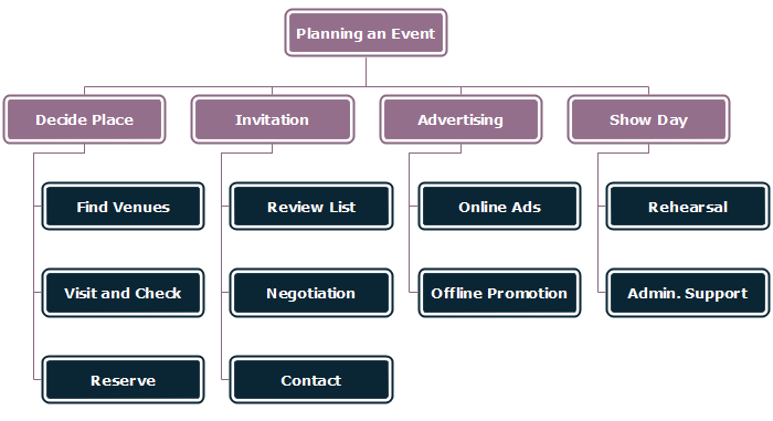 work breakdown structure template planning event