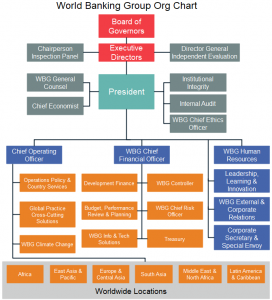 world-banking-group-org-chart