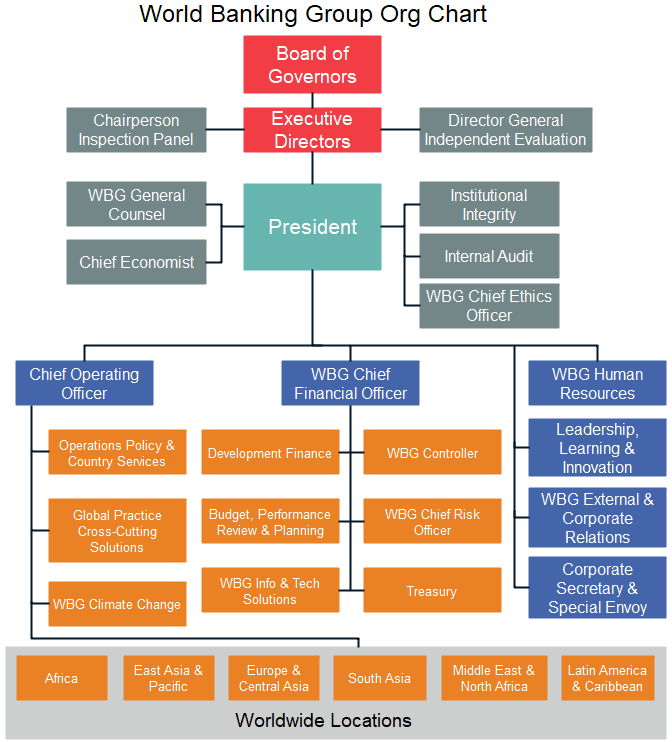world banking group org chart