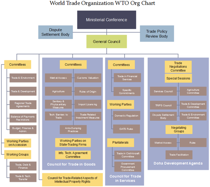 wto org chart